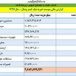 گزارشات مالی 1397
