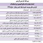 گزارشات مالی 1398